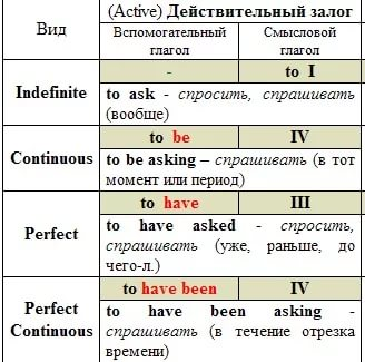 Інфінітив в англійській мові