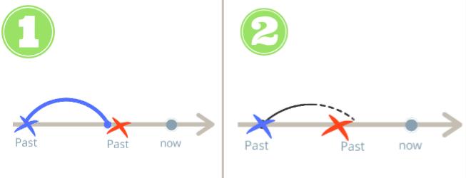 Когда используется Past Perfect Continuous?