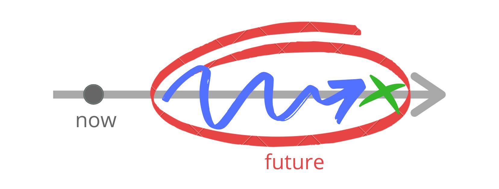 Схема будущего совершенного длительного времени