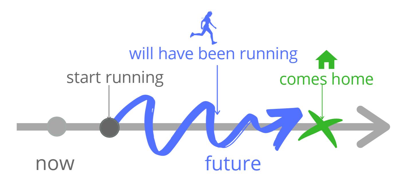 Схема примера про бегуна