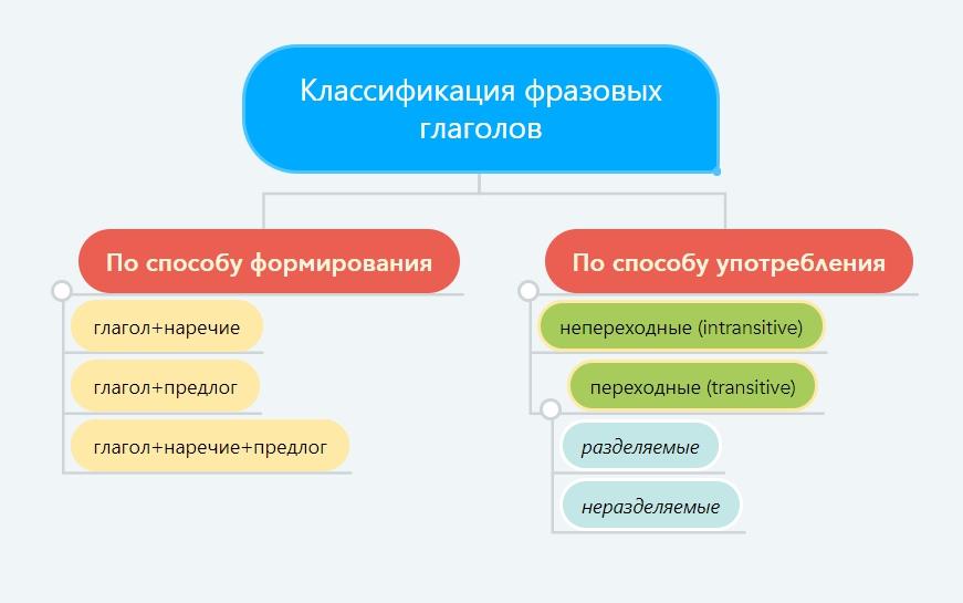 Как классифицируются глаголы