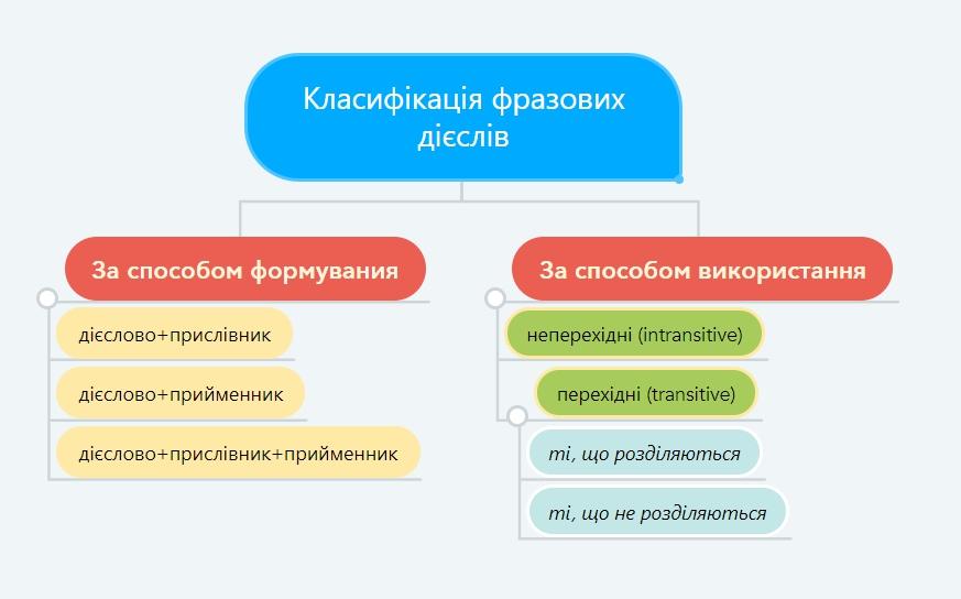 Як класифікуються дієслова