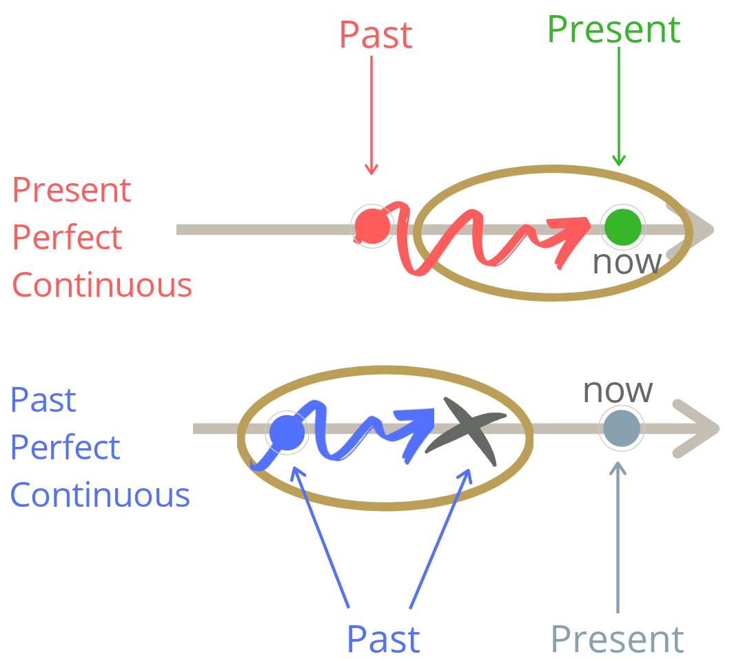 Два примера: Past Perfect Continuous
