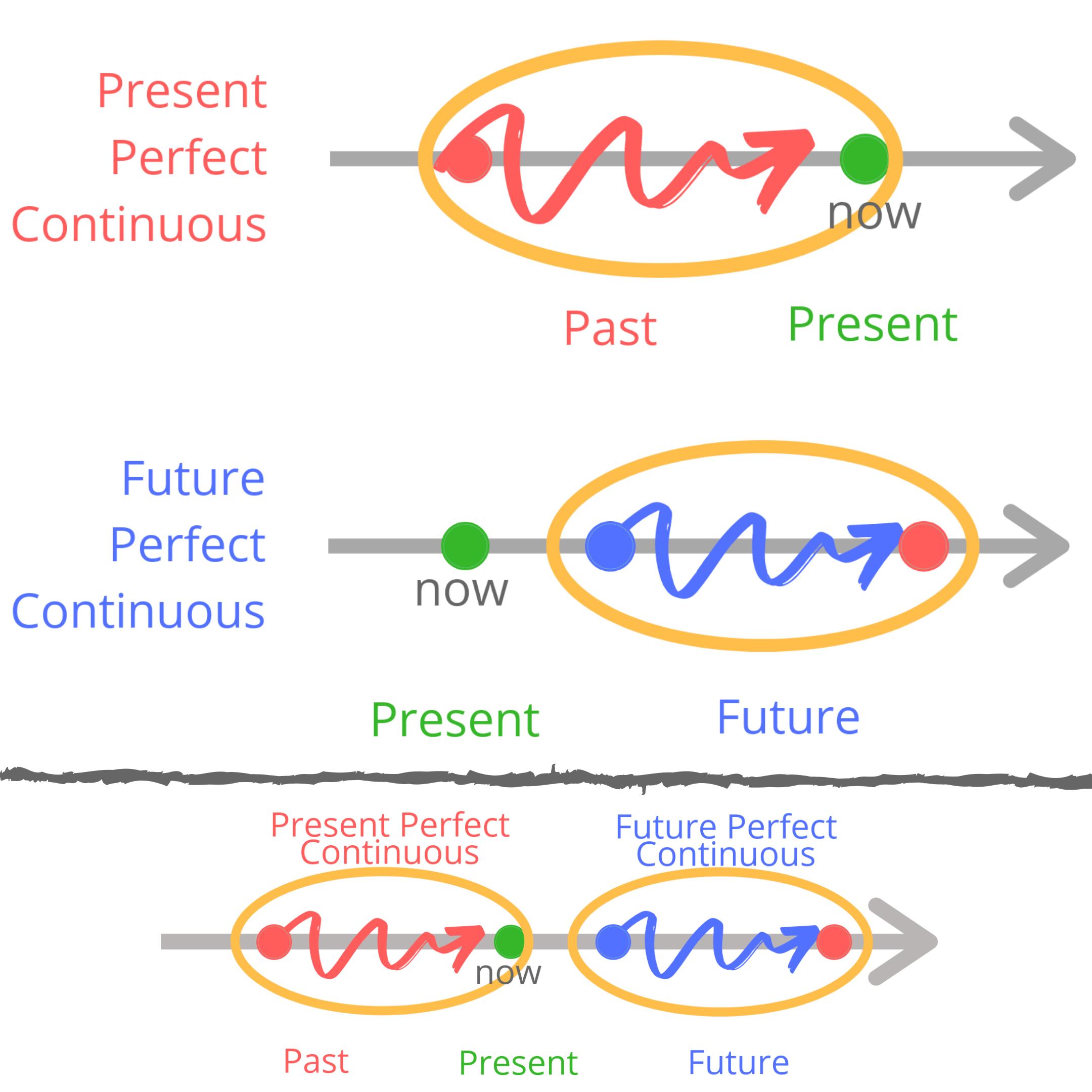 Порівняння Present і Future Perfect Continuous