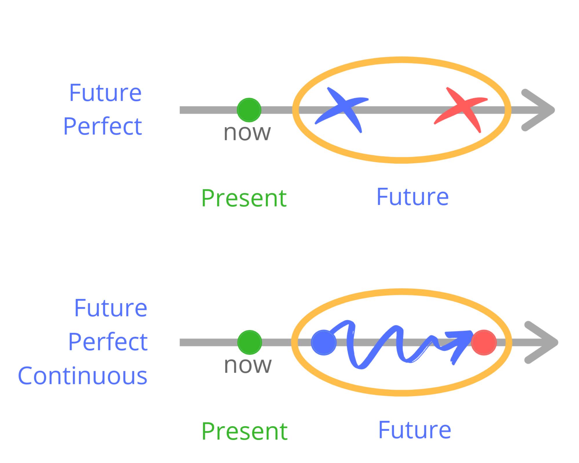 Сравнение Future Perfect и Future Perfect Continuous