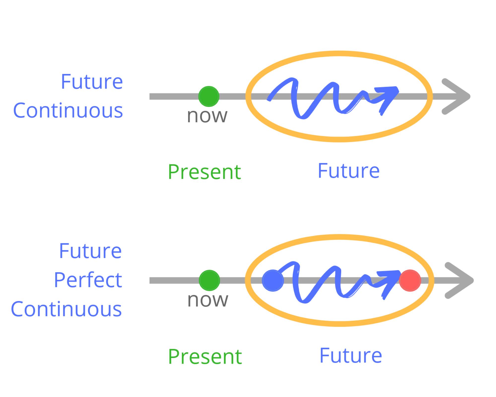 Порівняння Future Continuous і Future Perfect Continuous