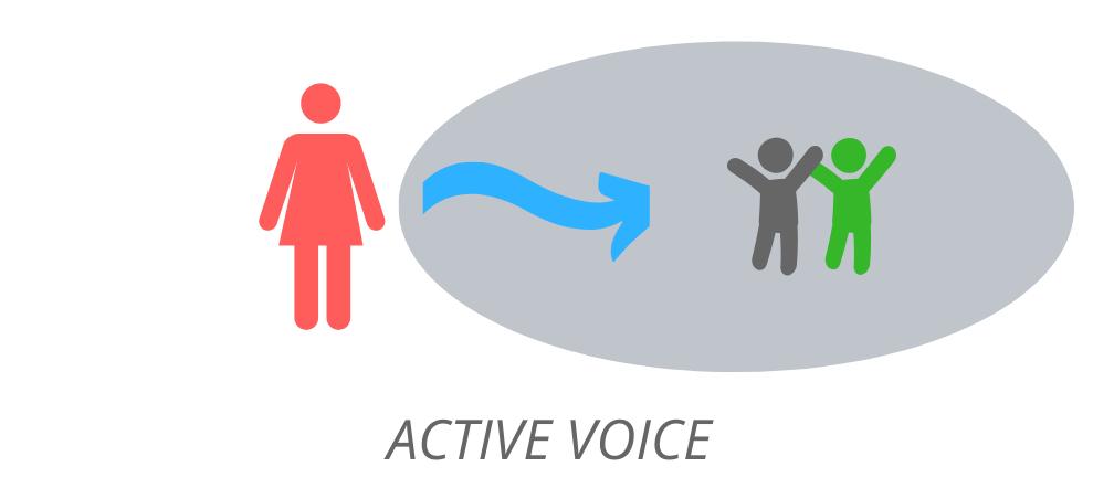 Active voice:детали в конце предложения