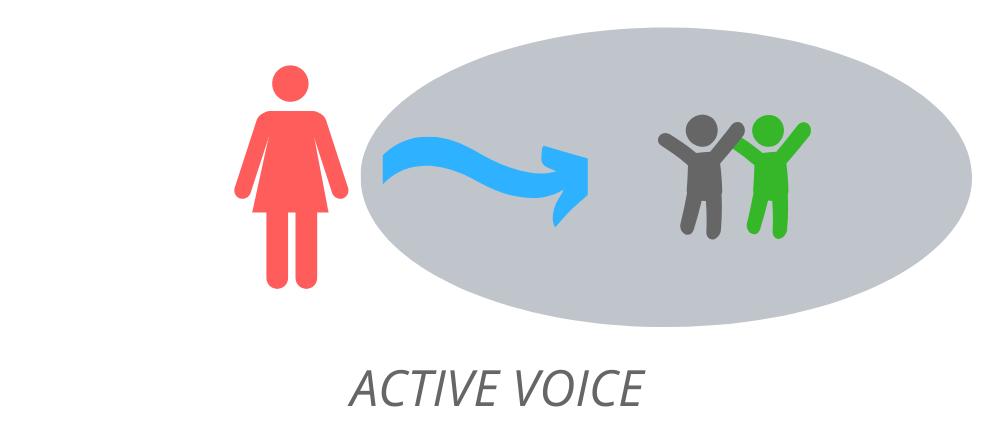 Active voice:деталі в кінці речення