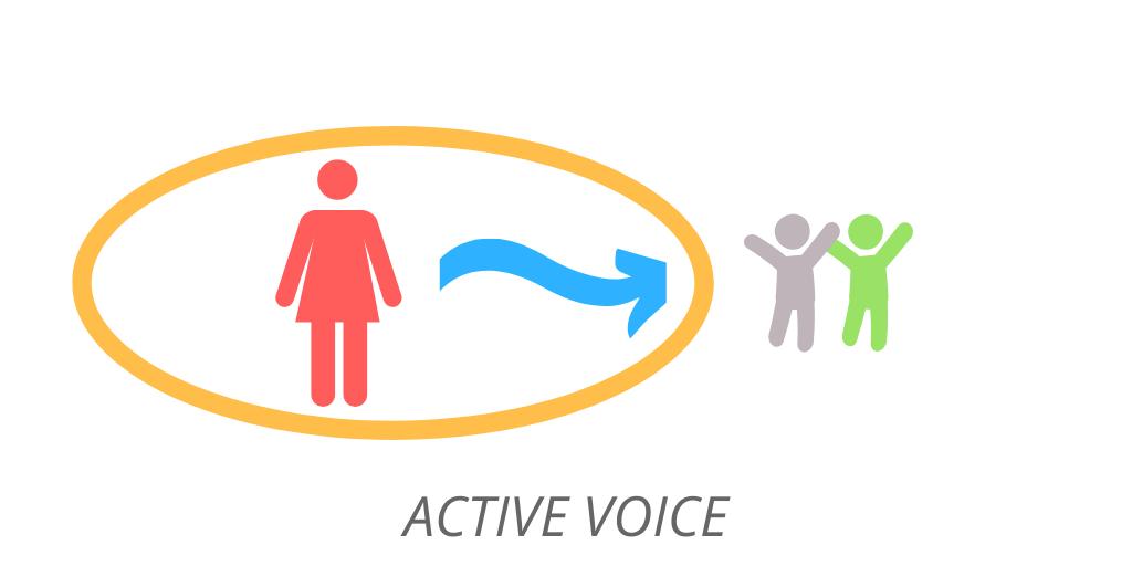 Active voice:важное в начале предложения