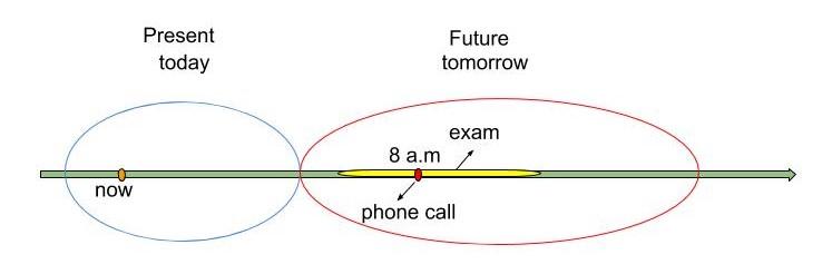 Future Continuous: пример