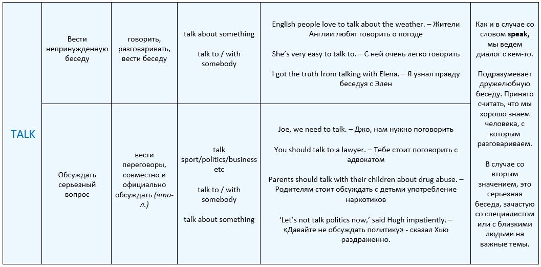 Разница Speak и Talk