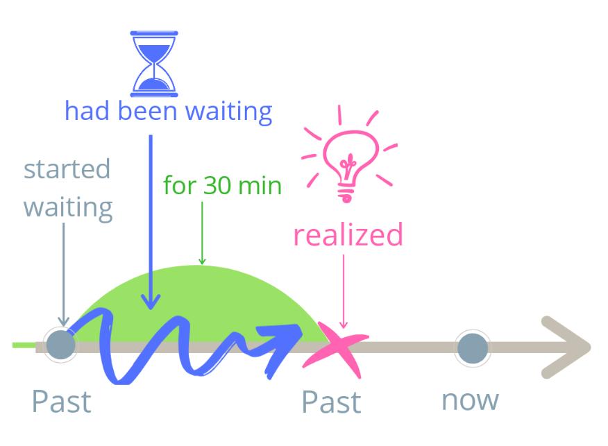 Правила формирования предложений Past Perfect Continuous