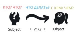 Active voice: формула предложения