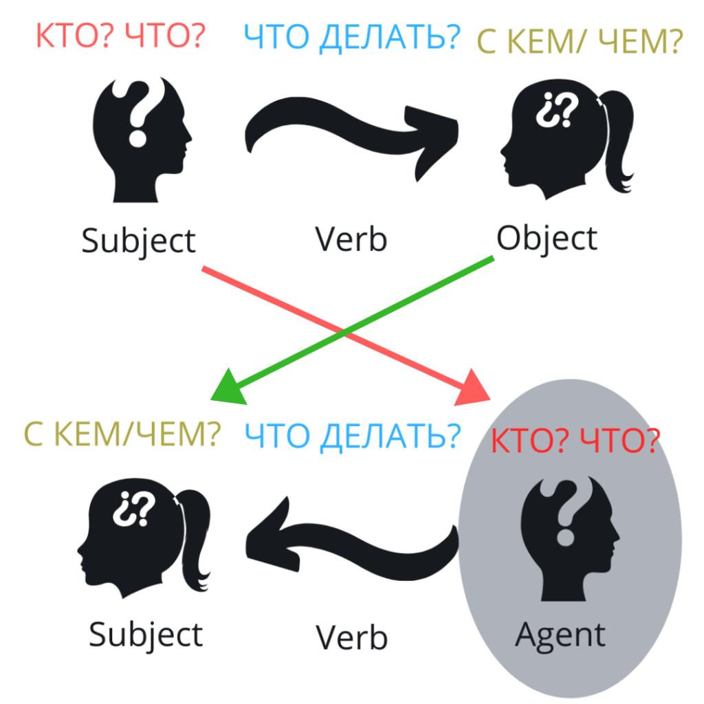Active voice vs Passive voice^ порядок слов в предложении
