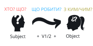 Active voice: формула речення