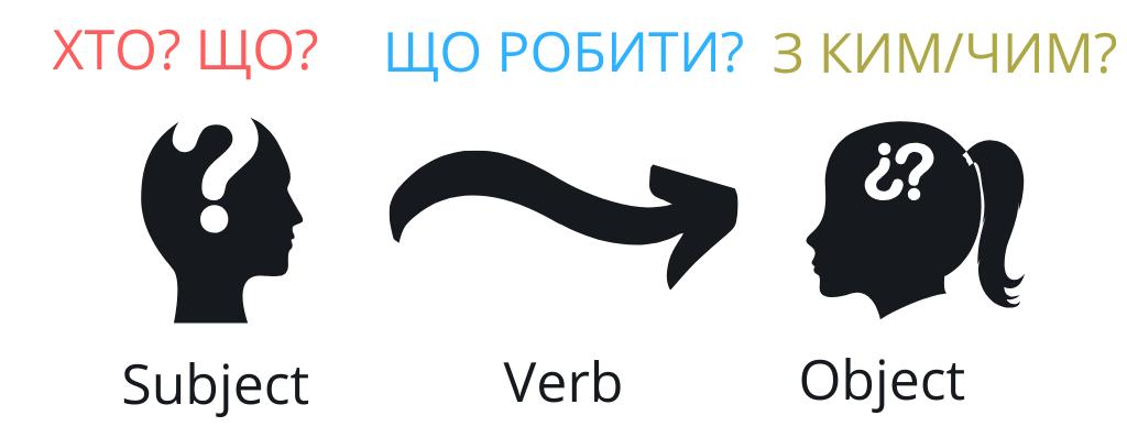 Active voice: побудова речення