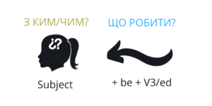 Passive voice: формула речення