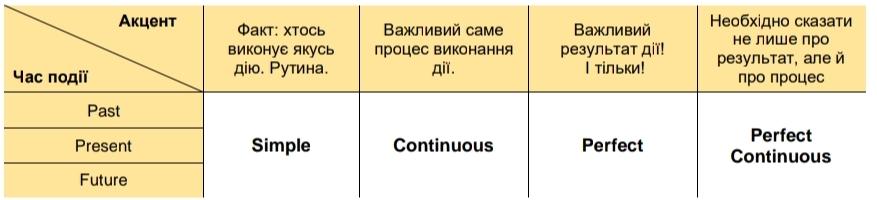 Змістовні акценти в англійських реченнях
