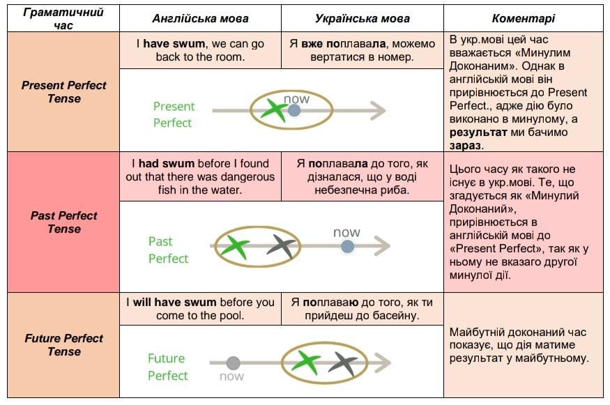 Доконані часи в українській та англійській мовах