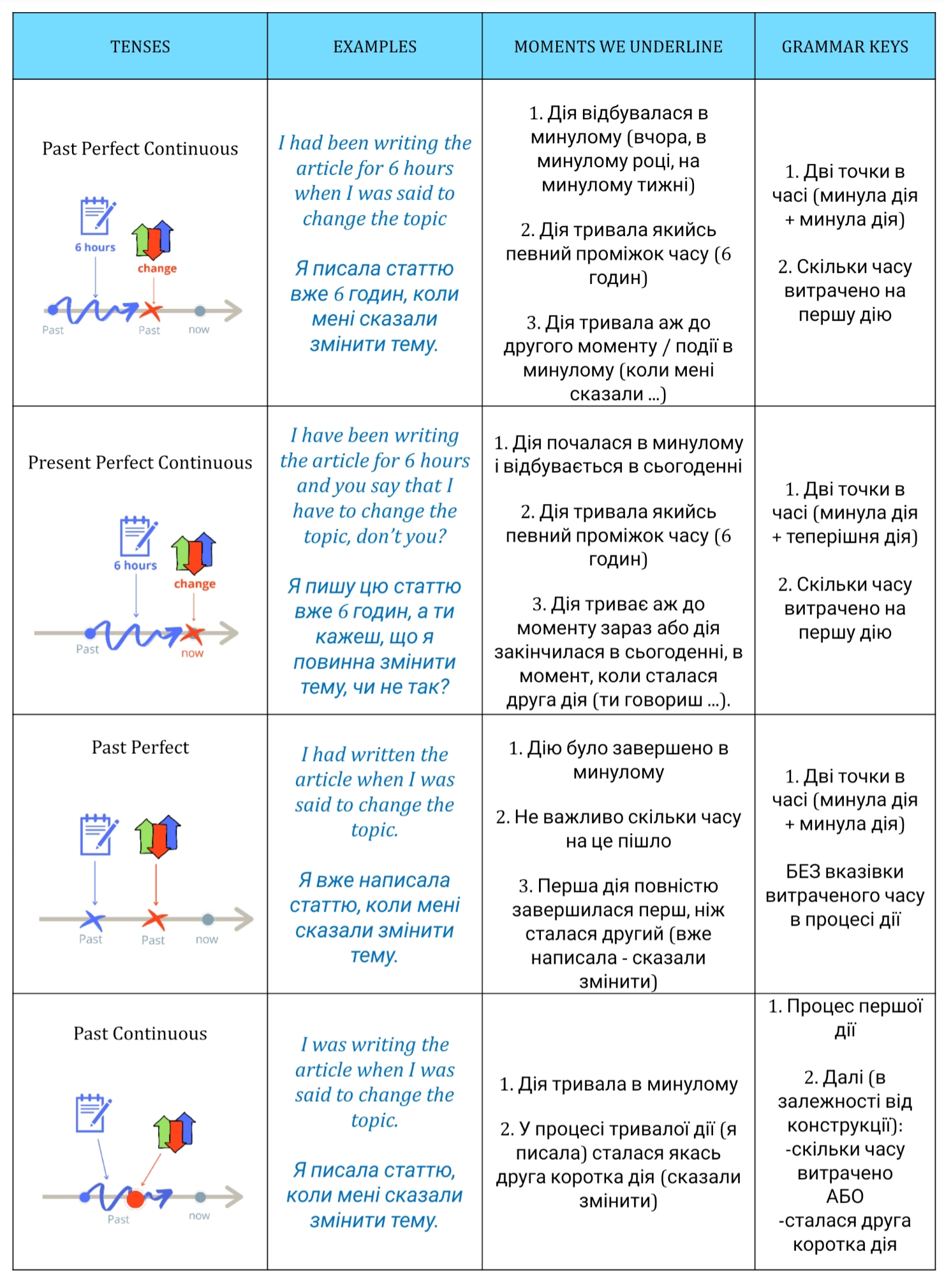 Порівняльна таблиця Past Perfect Continuous та Past Continuous