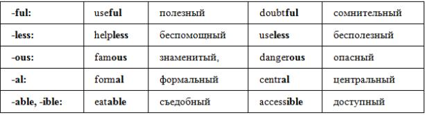Самые распространенные суффиксы