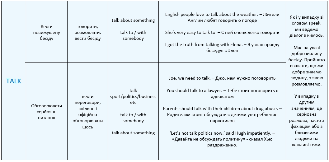 Різниця Speak i Talk