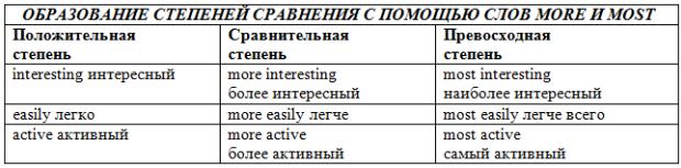 Таблица образований степеней сравнения с помощью слов more и most