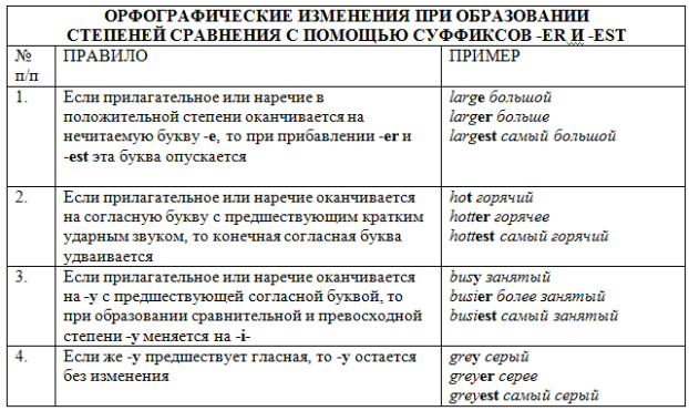 Таблица орфографических изменений при образовании степеней сравнения с помощью суффиксов -er и -est