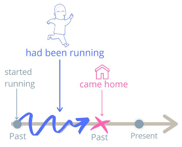 Приклади Past Perfect Continuous