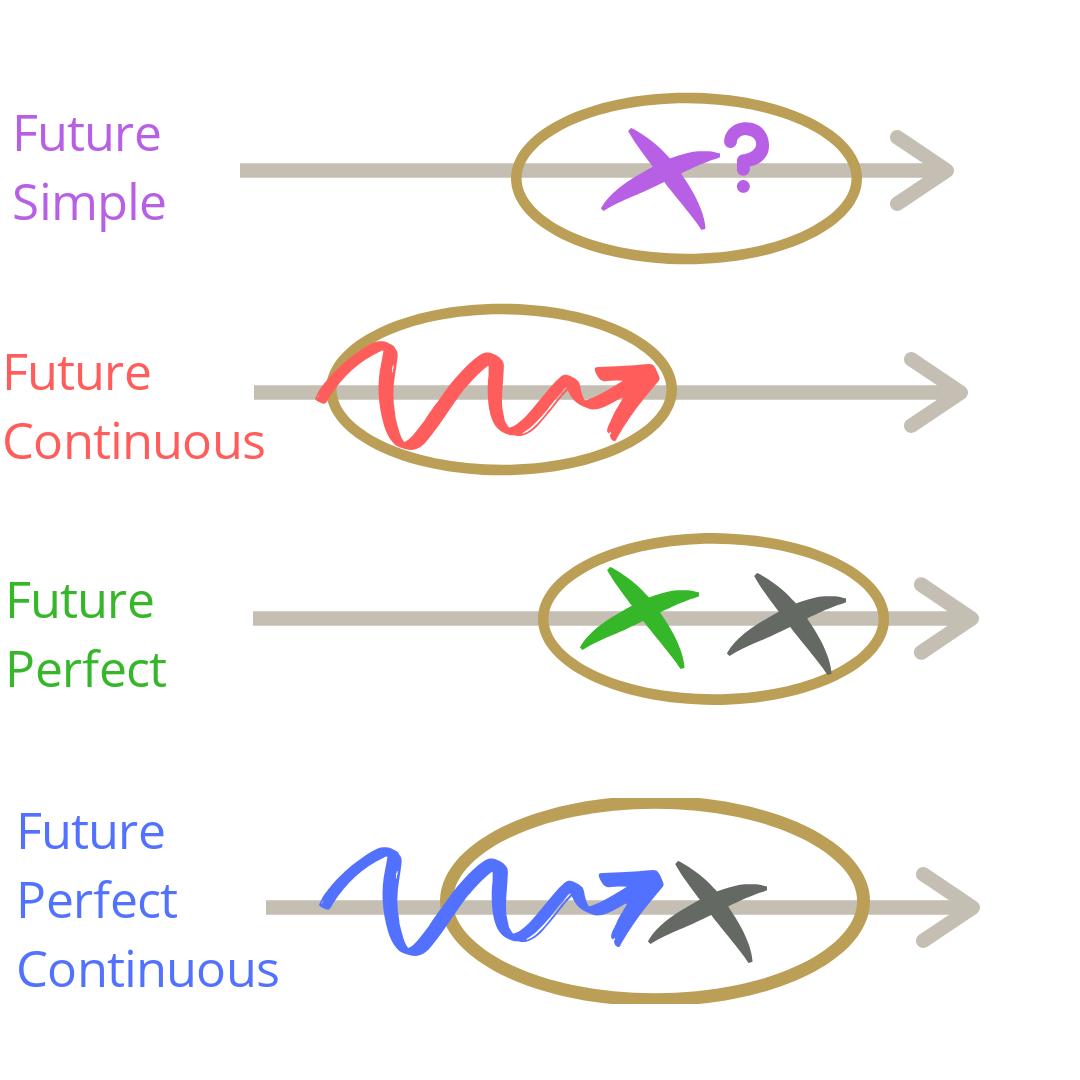 Таблиця майбутніх часів