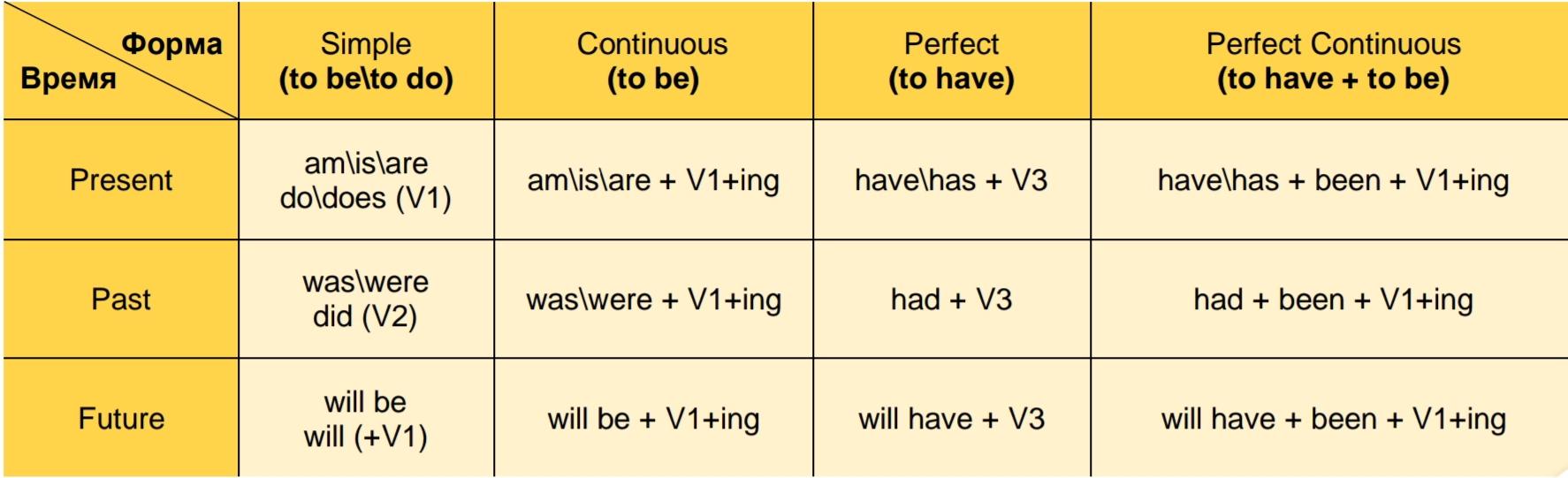 Формы ключевых глаголов в разных временах