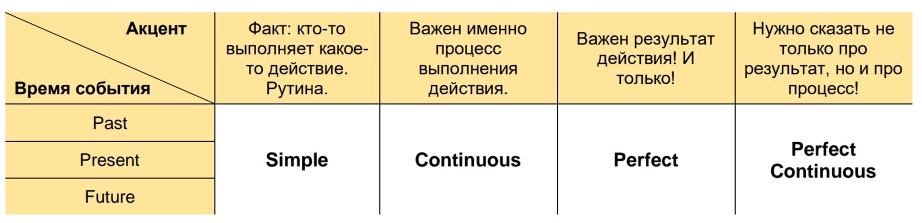 Смысловые акценты в английских предложениях