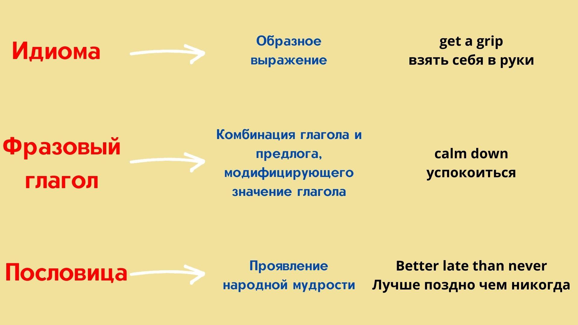 Таблица разницы идиом, фразовых глаголов и пословиц необр