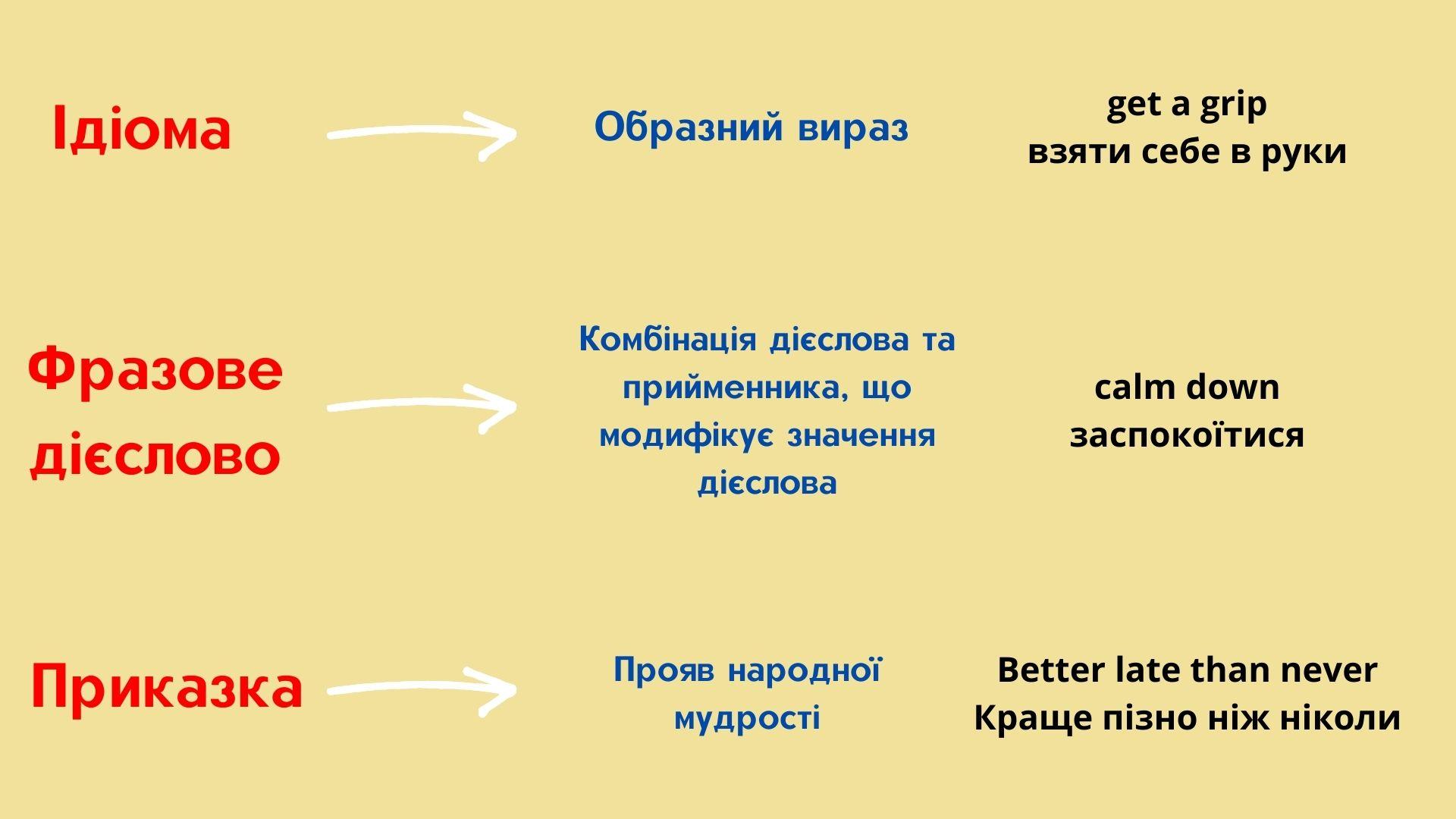 Таблиця різниці ідіом, фразових дієслів та приказок необр
