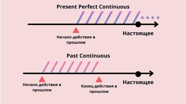 Сравнение Present Perfect Continuous и Past Continuous
