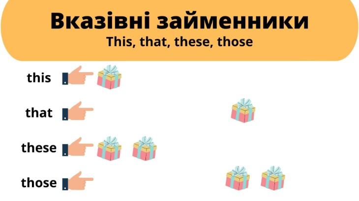Вказівні займенники в англійській мові
